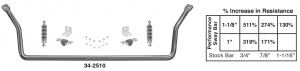 Performance Sway Bars Give You Bolt-On Handling and Control … Drive Faster Through Turns with Improved Traction
