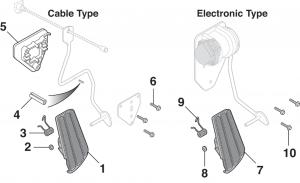 Accelerator Controls